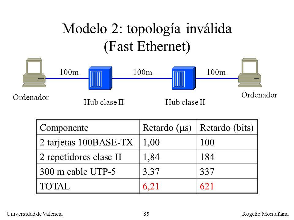 Modelo 2: topología inválida (Fast Ethernet)