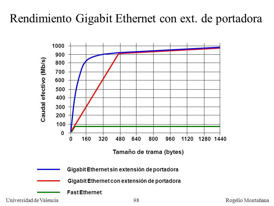 Rendimiento Gigabit Ethernet con ext. de portadora