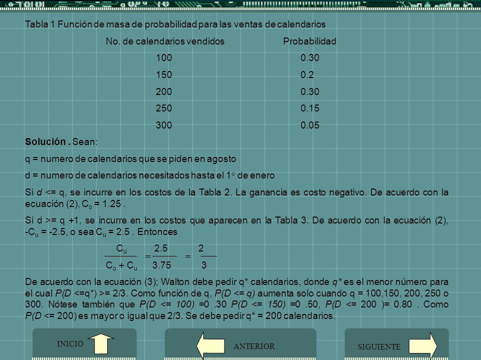 Tabla 1 Función de masa de probabilidad para las ventas de calendarios