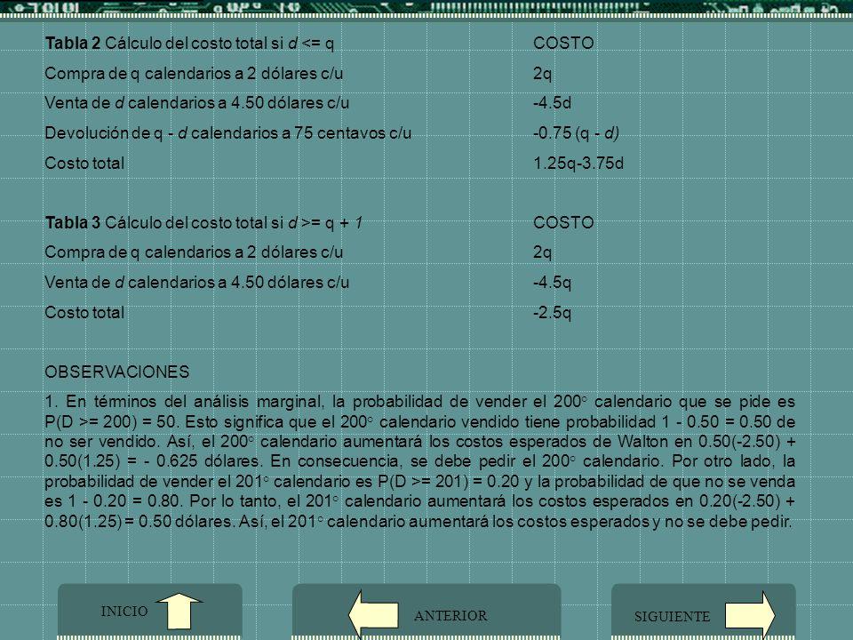 Tabla 2 Cálculo del costo total si d <= q COSTO