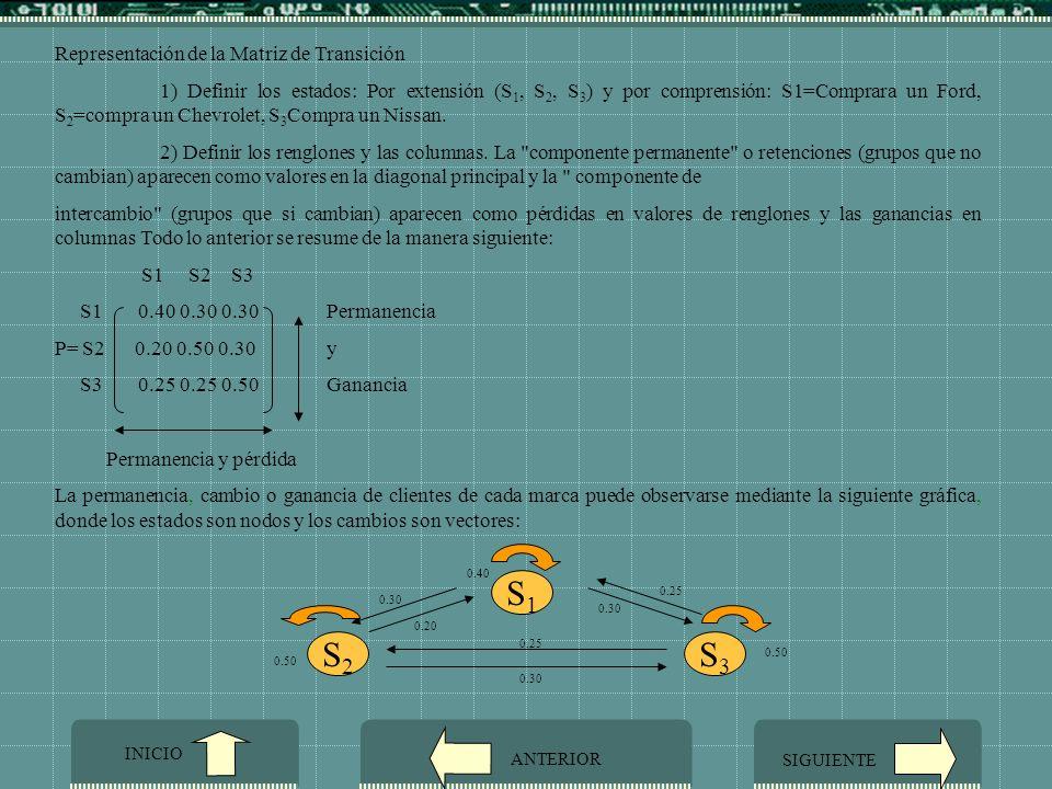 S1 S3 S2 Representación de la Matriz de Transición