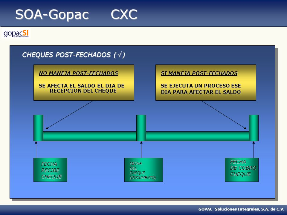 SOA-Gopac CXC CHEQUES POST-FECHADOS ( ) NO MANEJA POST-FECHADOS
