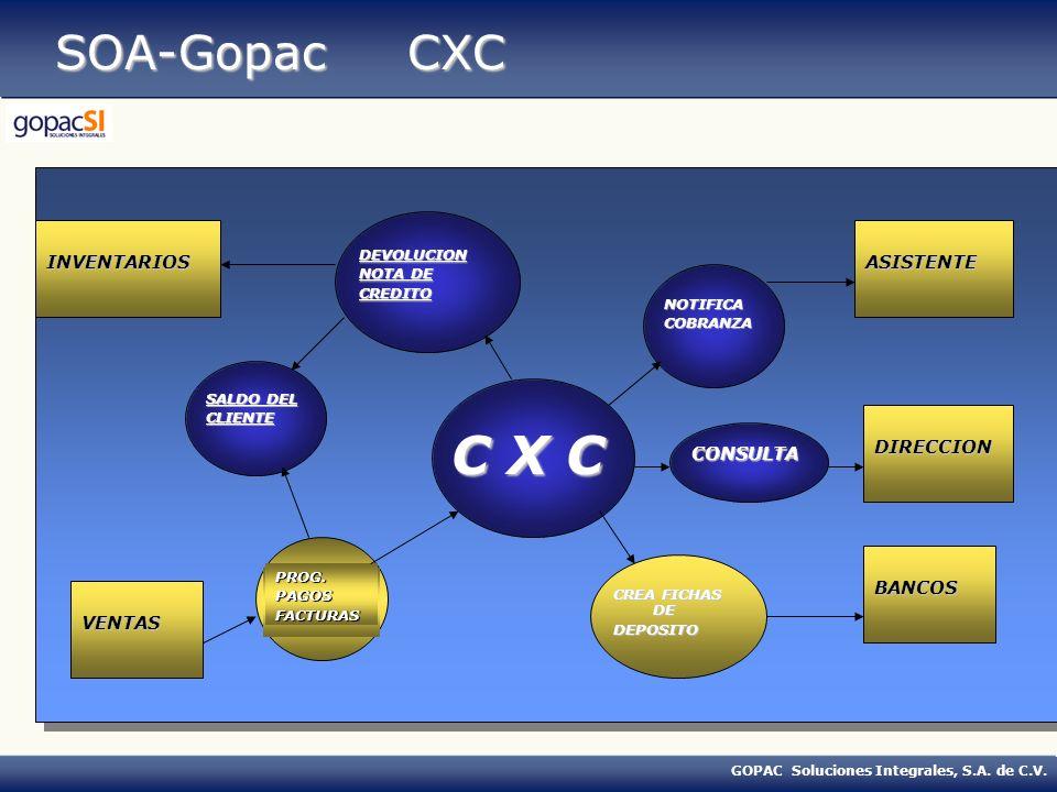 C X C SOA-Gopac CXC INVENTARIOS ASISTENTE DIRECCION CONSULTA BANCOS