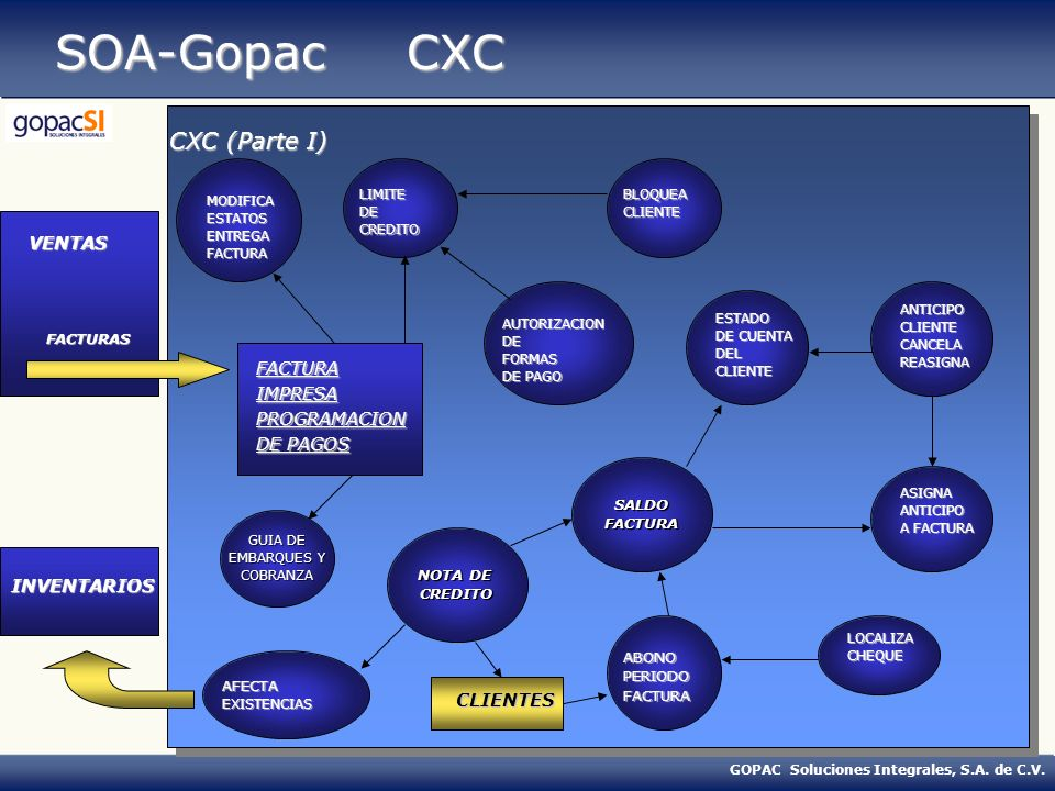 SOA-Gopac CXC CXC (Parte I) VENTAS FACTURA IMPRESA PROGRAMACION