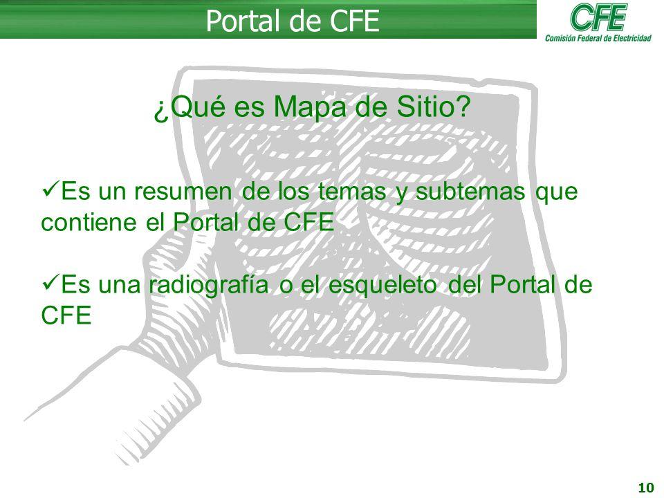 Portal de CFE ¿Qué es Mapa de Sitio