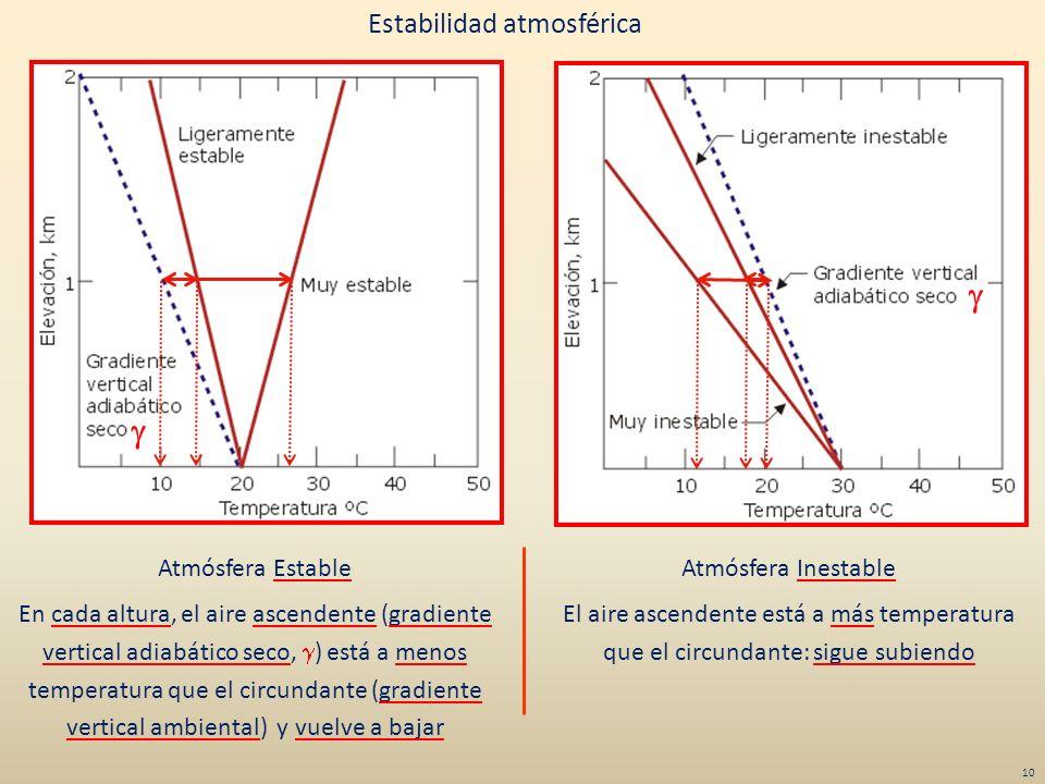g g Estabilidad atmosférica Atmósfera Estable