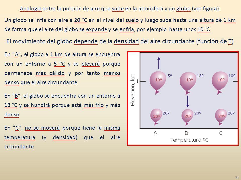Analogía entre la porción de aire que sube en la atmósfera y un globo (ver figura):