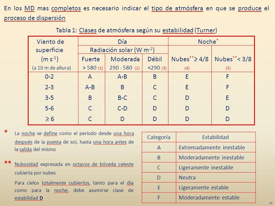 Tabla 1: Clases de atmósfera según su estabilidad (Turner)