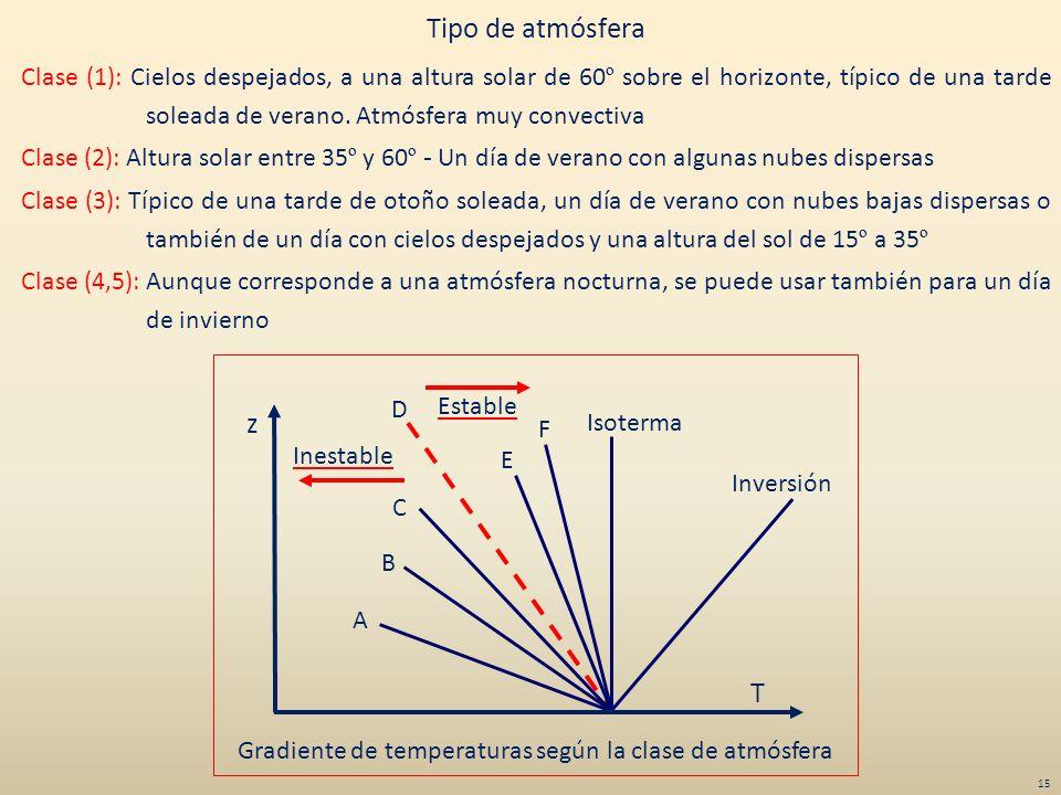 Gradiente de temperaturas según la clase de atmósfera