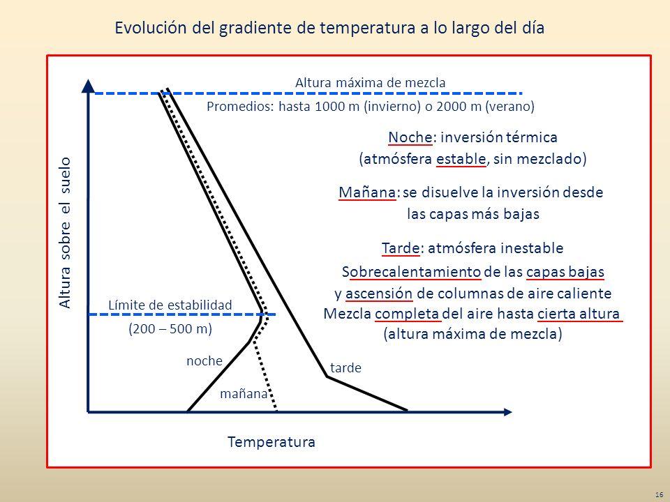Evolución del gradiente de temperatura a lo largo del día