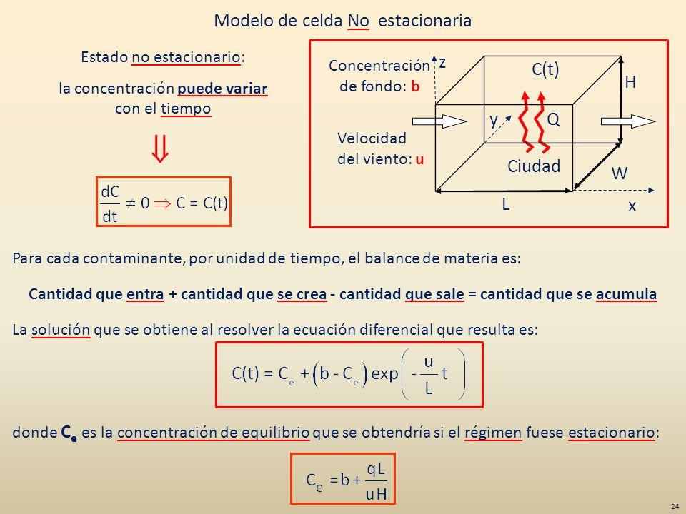  Modelo de celda No estacionaria z C(t) H y Q Ciudad W L x