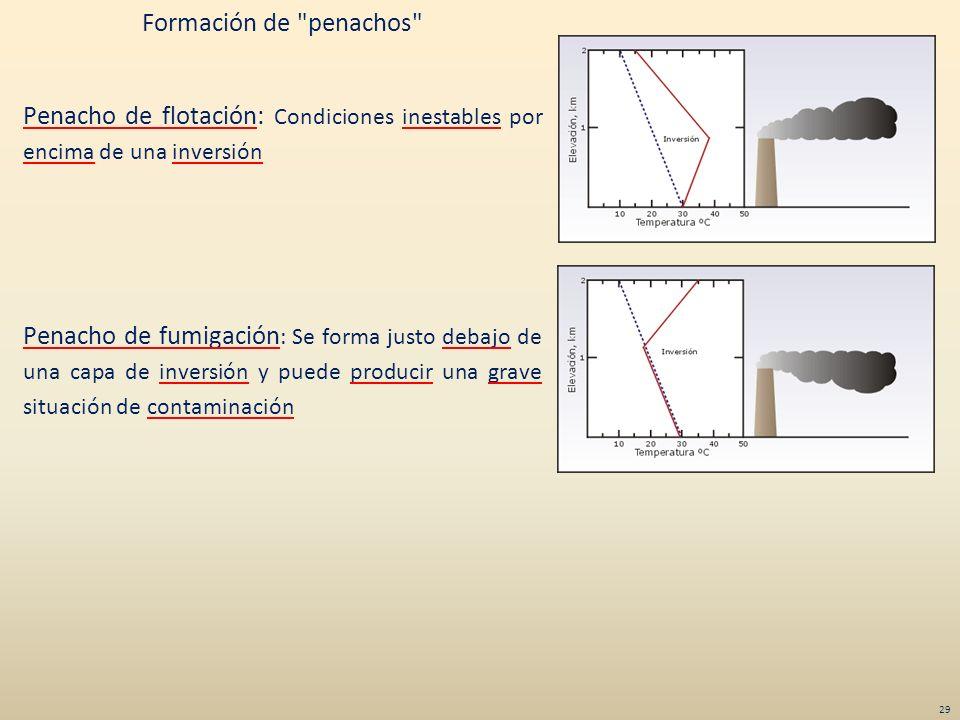 Formación de penachos Penacho de flotación: Condiciones inestables por encima de una inversión Penacho de fumigación: Se forma justo debajo de una capa de inversión y puede producir una grave situación de contaminación