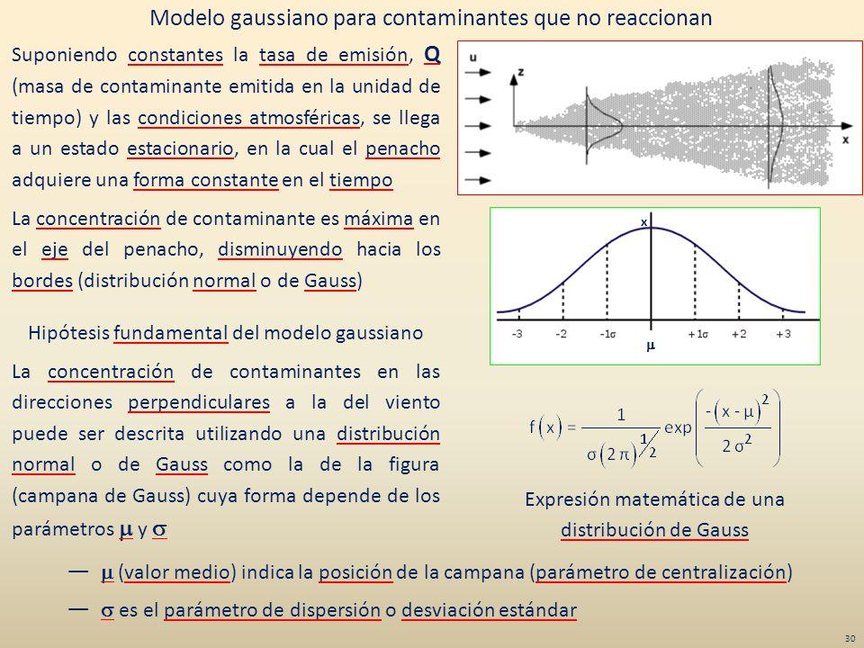 Modelo gaussiano para contaminantes que no reaccionan