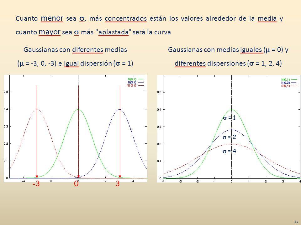 Gaussianas con diferentes medias
