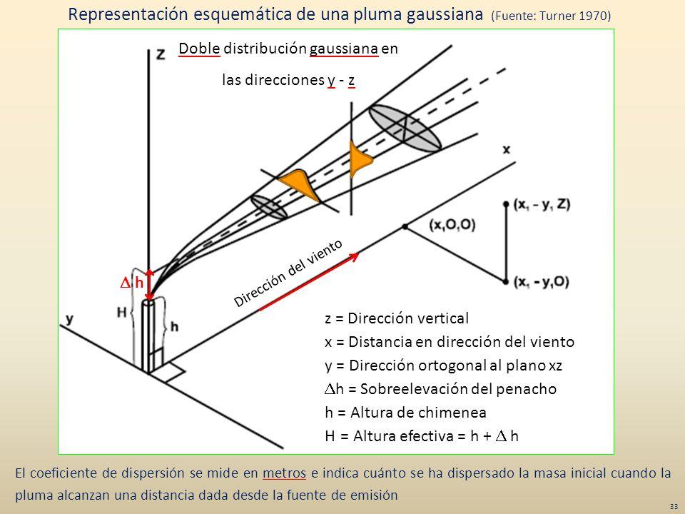 Doble distribución gaussiana en las direcciones y - z