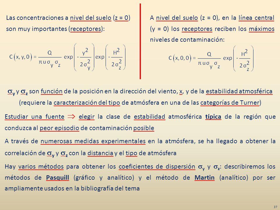 Las concentraciones a nivel del suelo (z = 0) son muy importantes (receptores):