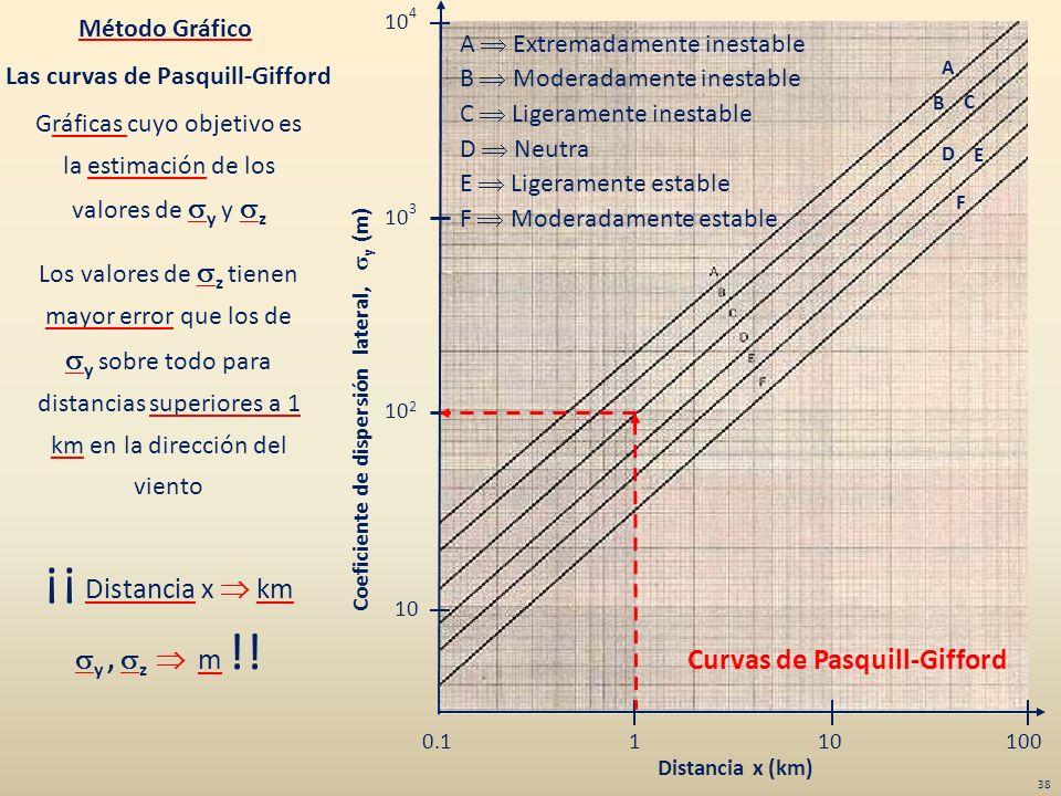 Las curvas de Pasquill-Gifford