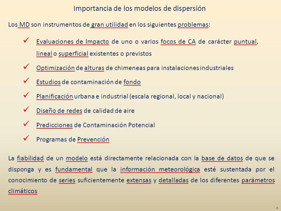 Importancia de los modelos de dispersión