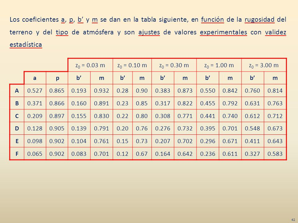 Los coeficientes a, p, b' y m se dan en la tabla siguiente, en función de la rugosidad del terreno y del tipo de atmósfera y son ajustes de valores experimentales con validez estadística