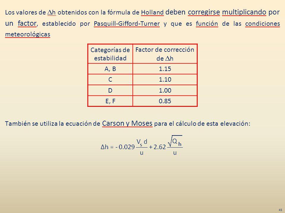 Los valores de Dh obtenidos con la fórmula de Holland deben corregirse multiplicando por un factor, establecido por Pasquill-Gifford-Turner y que es función de las condiciones meteorológicas