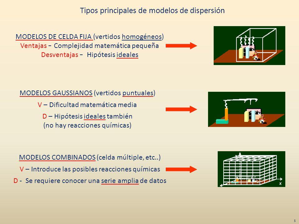 Tipos principales de modelos de dispersión