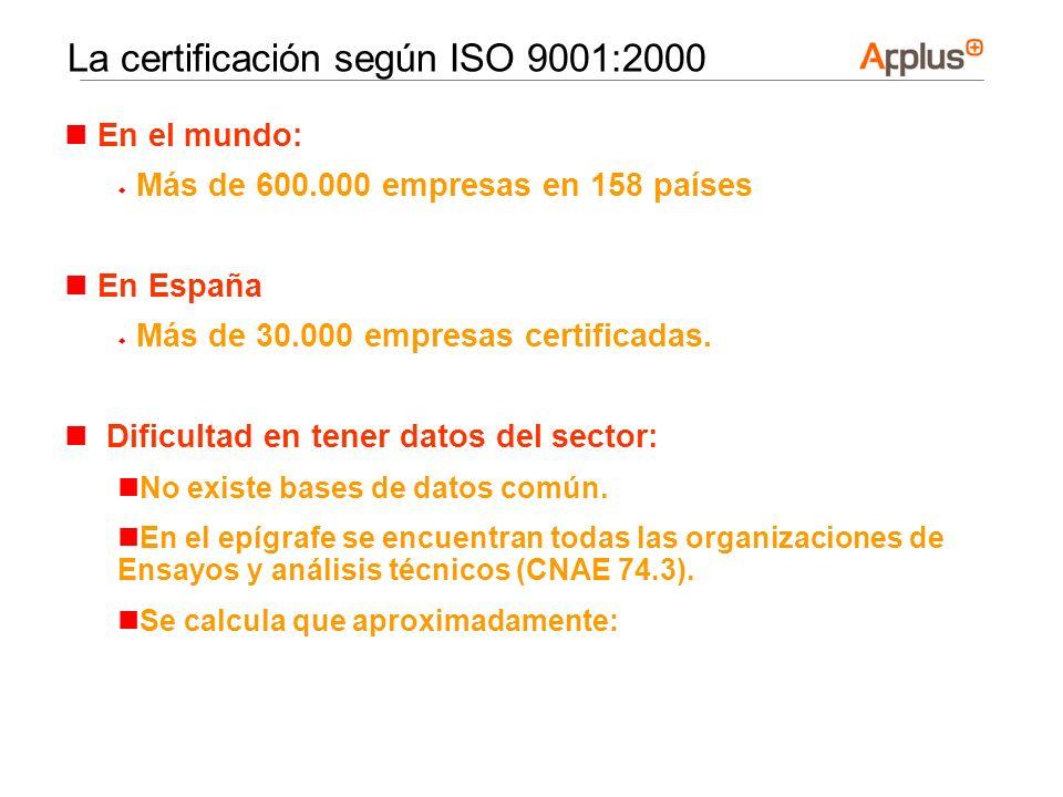 La certificación según ISO 9001:2000