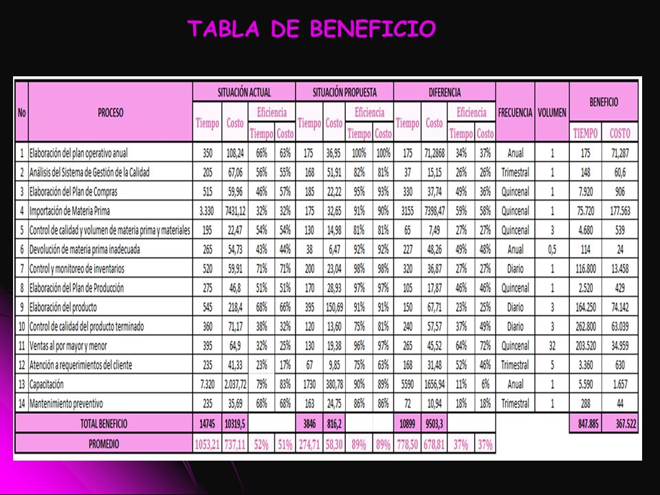 TABLA DE BENEFICIO