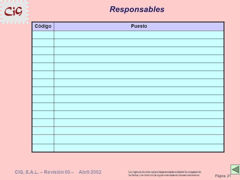 Responsables Código Puesto