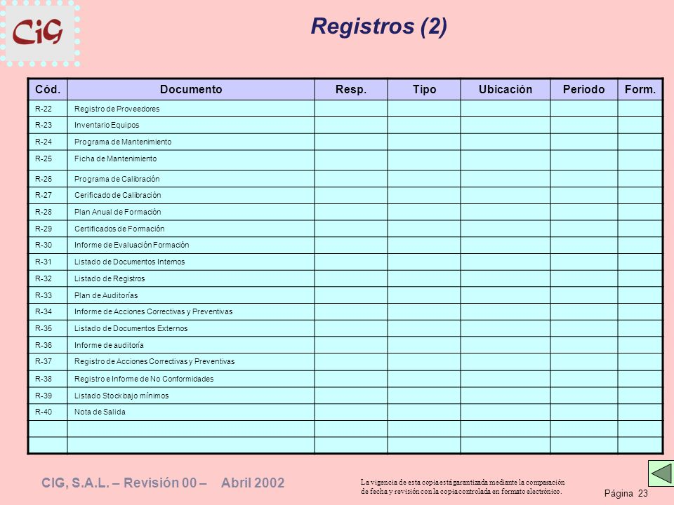 Registros (2) Cód. Documento Resp. Tipo Ubicación Periodo Form. R-22