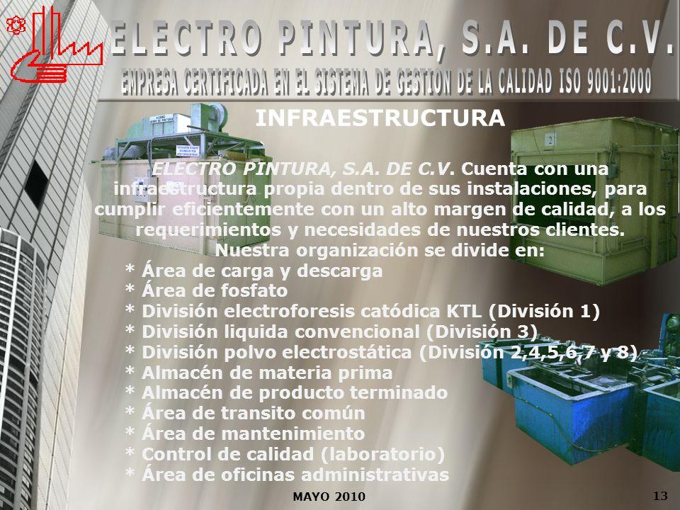 ELECTRO PINTURA, S.A. DE C.V. Nuestra organización se divide en: