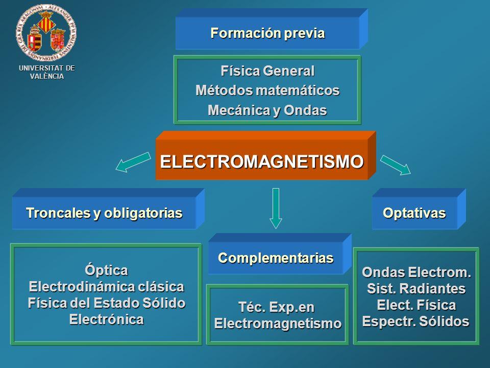 ELECTROMAGNETISMO Formación previa Física General Métodos matemáticos