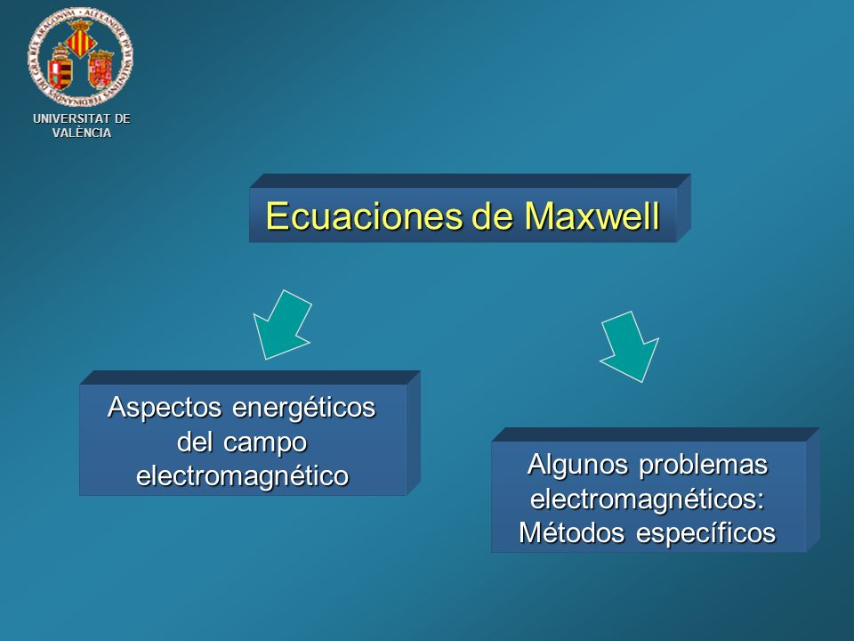Ecuaciones de Maxwell Aspectos energéticos del campo electromagnético