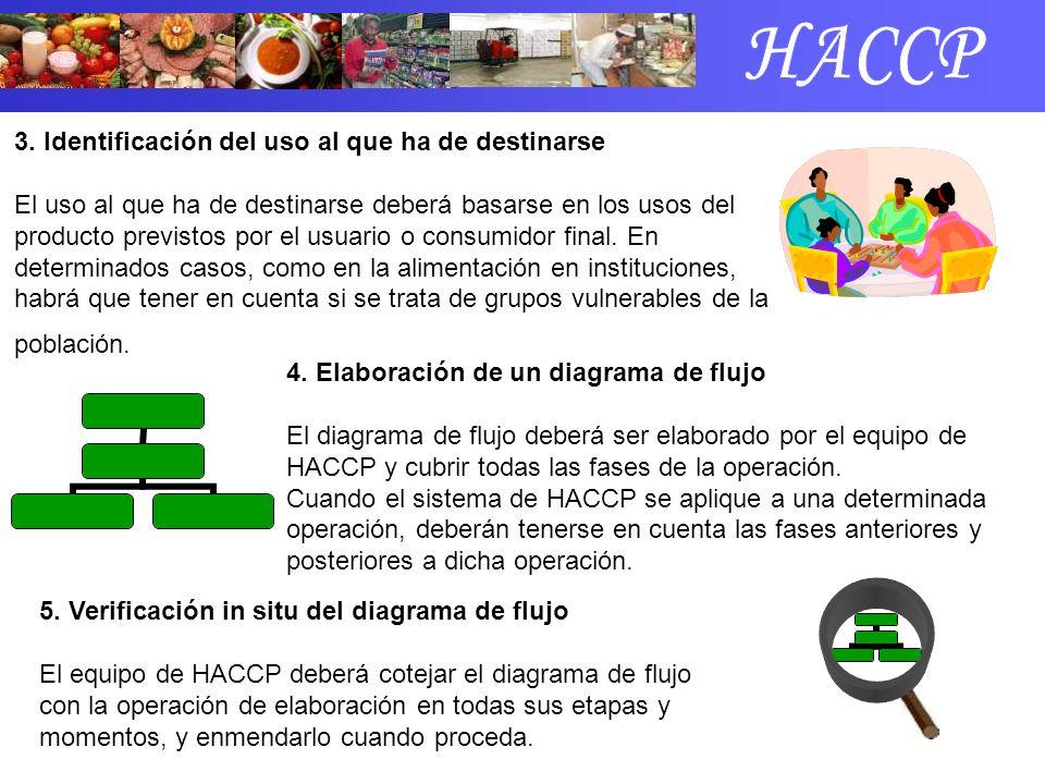 HACCP 3. Identificación del uso al que ha de destinarse