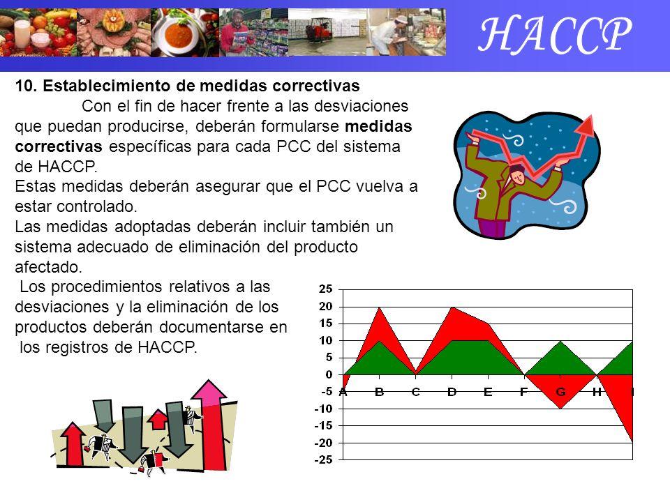 HACCP 10. Establecimiento de medidas correctivas