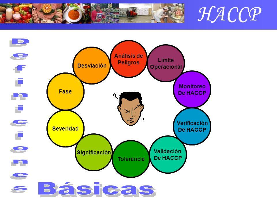 HACCP Definiciones Básicas Análisis de Peligros Peligro Límite Crítico