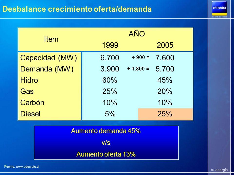 Desbalance crecimiento oferta/demanda