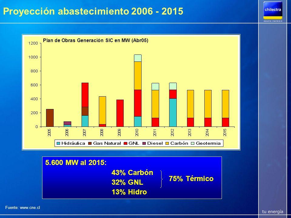Proyección abastecimiento 2006 - 2015