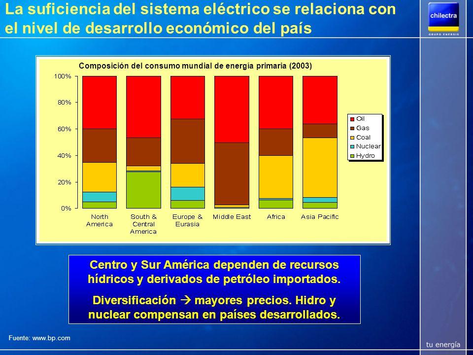 La suficiencia del sistema eléctrico se relaciona con el nivel de desarrollo económico del país