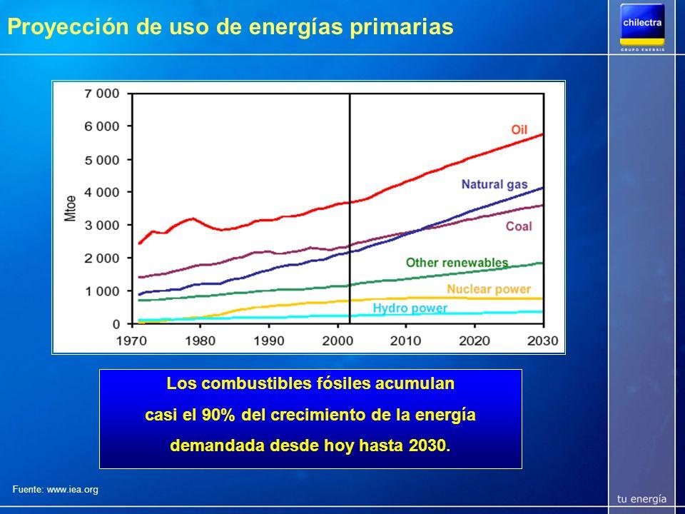Proyección de uso de energías primarias