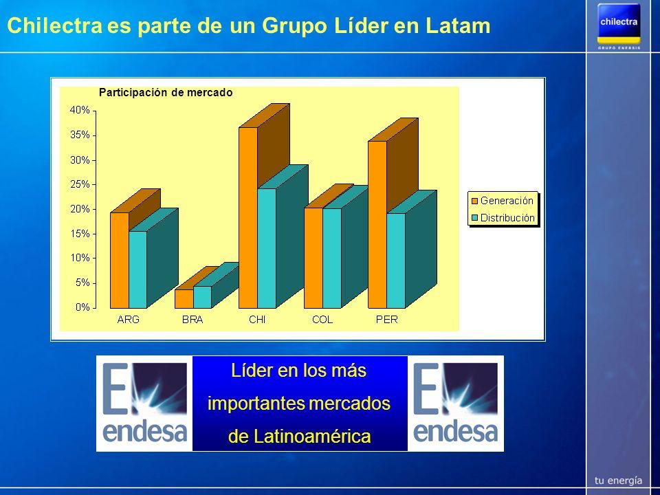Chilectra es parte de un Grupo Líder en Latam