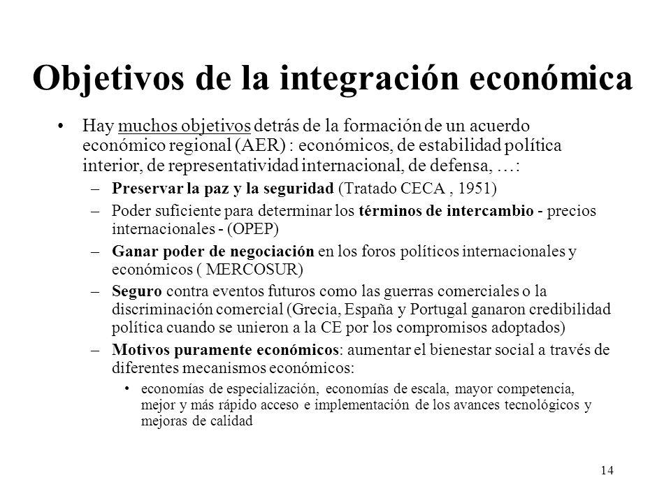 Objetivos de la integración económica