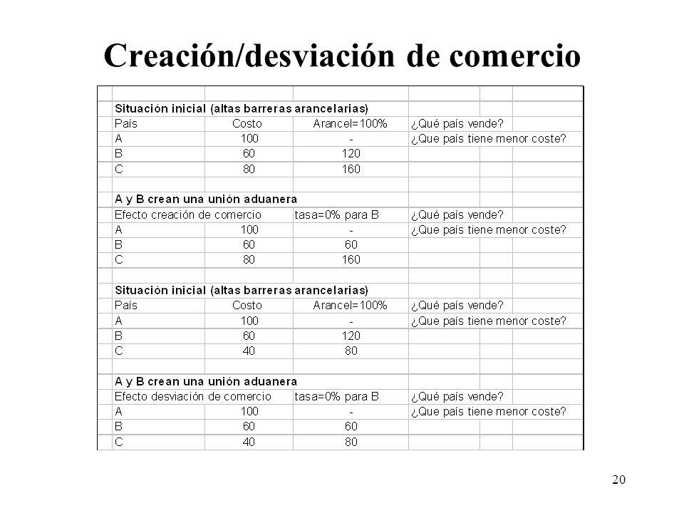 Creación/desviación de comercio