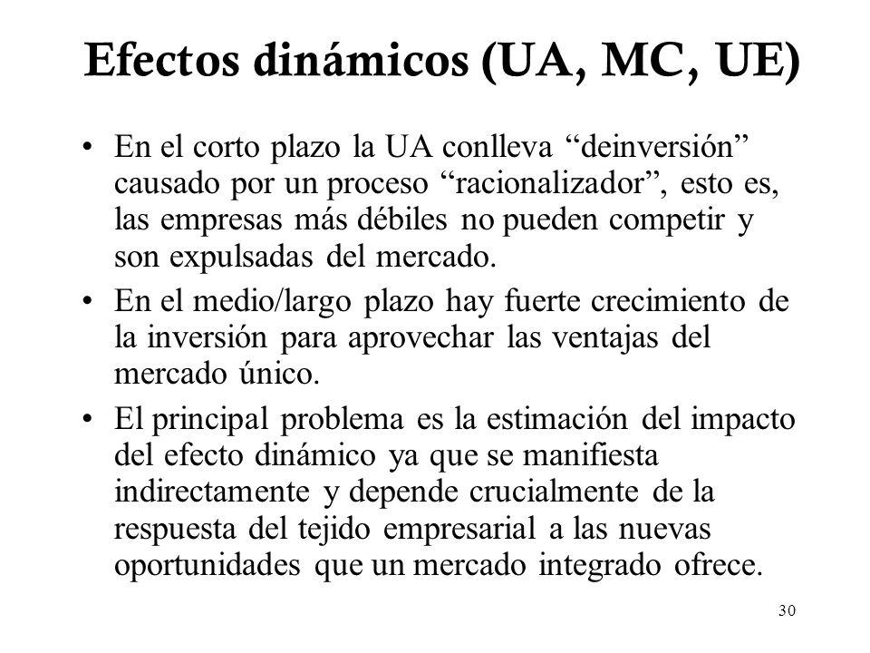 Efectos dinámicos (UA, MC, UE)