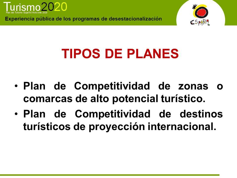 TIPOS DE PLANES Plan de Competitividad de zonas o comarcas de alto potencial turístico.