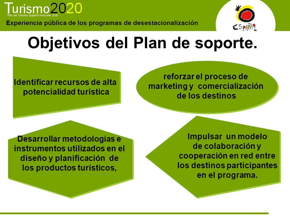 Objetivos del Plan de soporte.