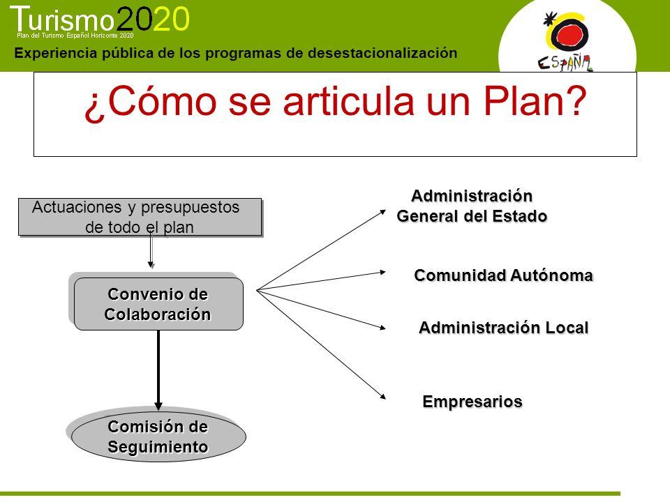 ¿Cómo se articula un Plan