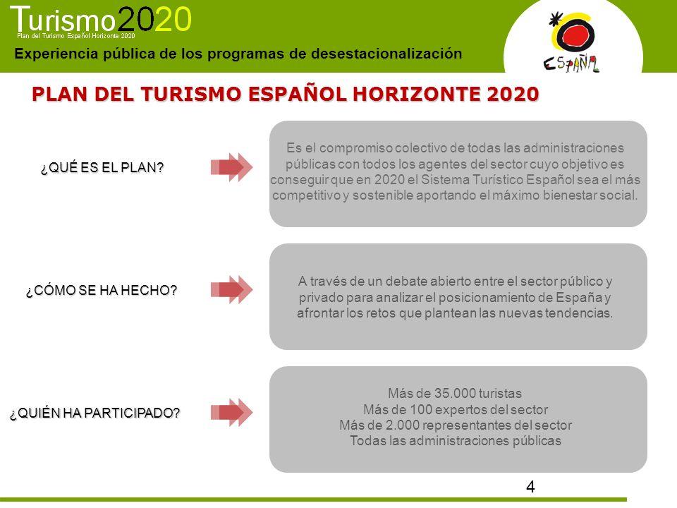 PLAN DEL TURISMO ESPAÑOL HORIZONTE 2020