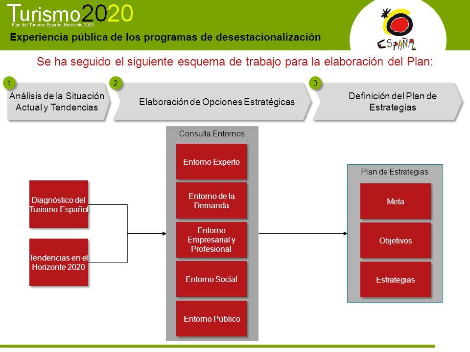 Se ha seguido el siguiente esquema de trabajo para la elaboración del Plan: