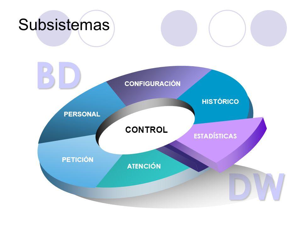 BD DW Subsistemas CONTROL CONFIGURACIÓN HISTÓRICO PERSONAL