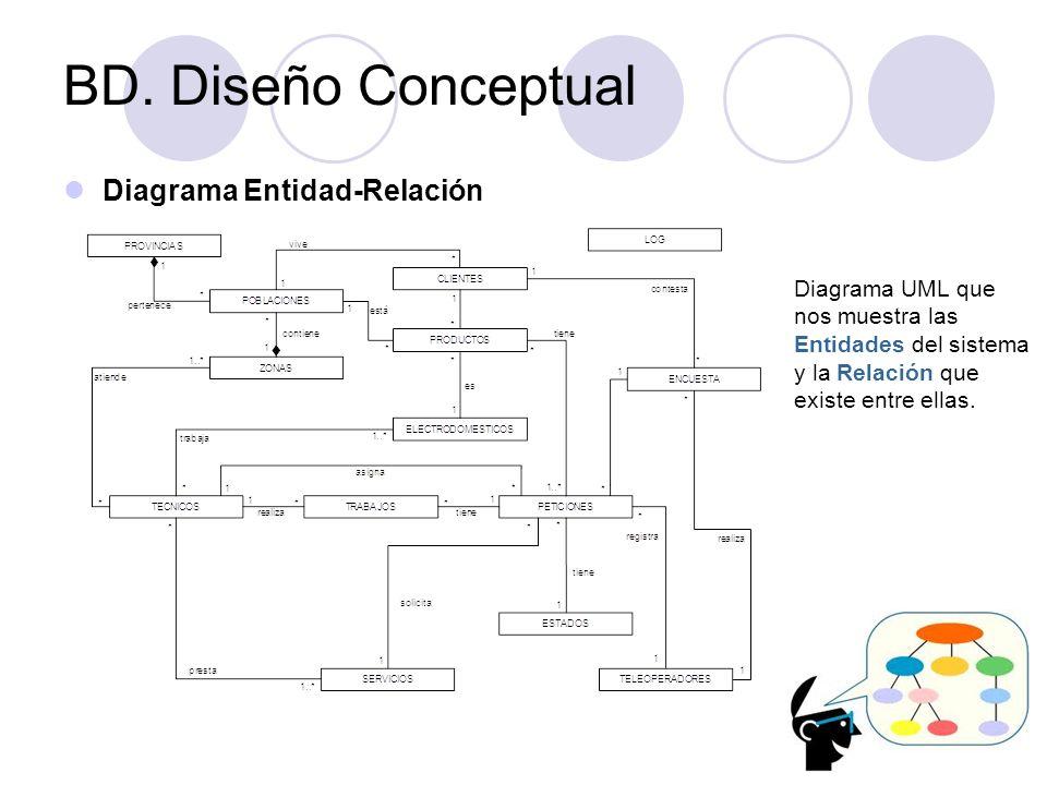 BD. Diseño Conceptual Diagrama Entidad-Relación